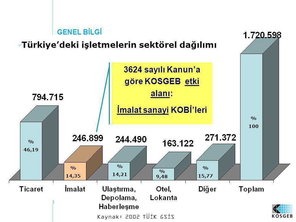3  Türkiye'deki işletmelerin sektörel dağılımı % 46,19 % 14,35 % 14,21 % 9,48 % 15,77 % 100 Kaynak: 2002 TÜİK GSİS 3624 sayılı Kanun'a göre KOSGEB et