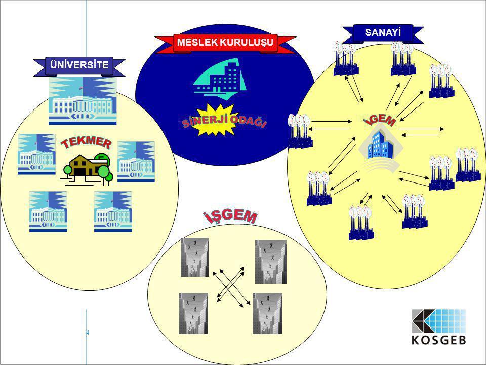 25 Kadın Girişimciliğin Desteklenmesi Projesi Teknik Yardım: Teknik yardım projenin üç komponentini yerine getirecektir: –KOSGEB personelinin iş inkübatörleri ve inkübasyon hizmetleri konusunda kapasitelerinin geliştirilmesi –İŞGEM'lerin kurulması, personelin ve yerel ortakların iş inkübatörleri ve inkübasyon hizmetleri konusunda kapasitelerinin geliştirilmesi –Kadın girişimcilere iş geliştirme hizmetleri verilmesi