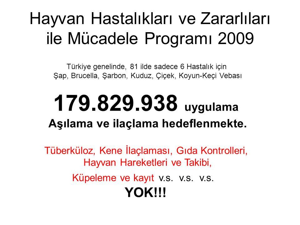 Hayvan Hastalıkları ve Zararlıları ile Mücadele Programı 2009 Türkiye genelinde, 81 ilde sadece 6 Hastalık için Şap, Brucella, Şarbon, Kuduz, Çiçek, K
