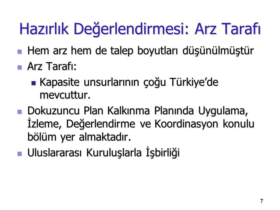 Hazırlık Değerlendirmesi: Arz Tarafı  Hem arz hem de talep boyutları düşünülmüştür  Arz Tarafı:  Kapasite unsurlarının çoğu Türkiye'de mevcuttur. 
