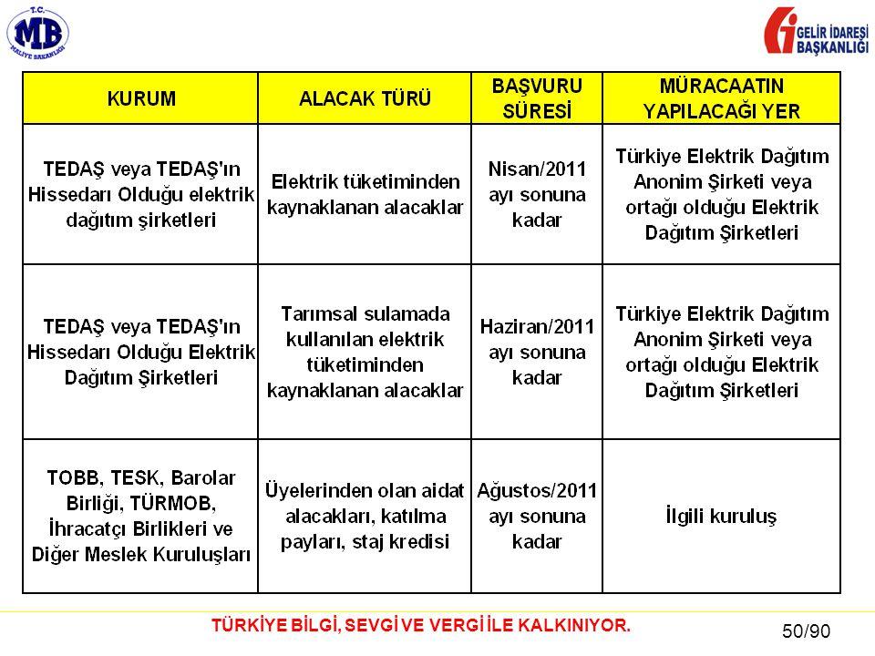 50 / 81 50/90 TÜRKİYE BİLGİ, SEVGİ VE VERGİ İLE KALKINIYOR.