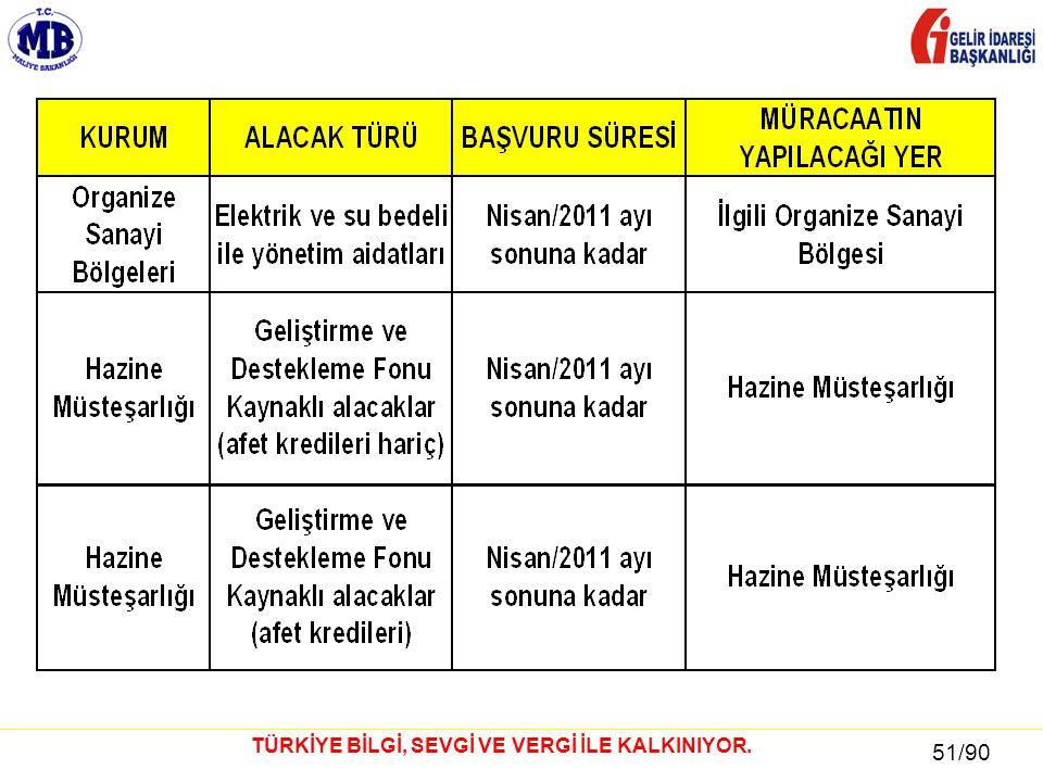 51 / 81 51/90 TÜRKİYE BİLGİ, SEVGİ VE VERGİ İLE KALKINIYOR.