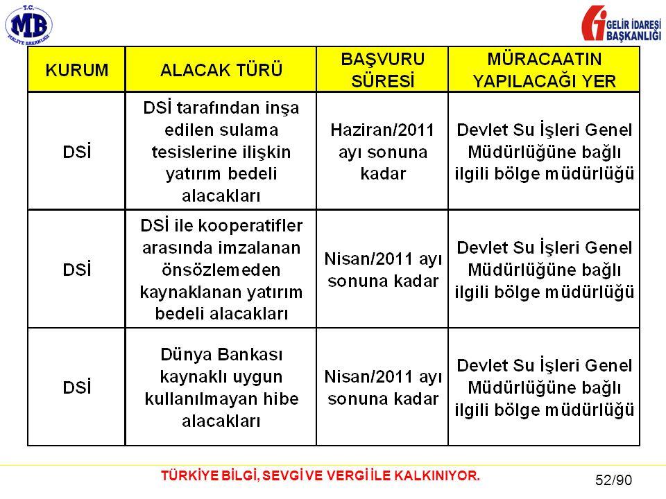 52 / 81 52/90 TÜRKİYE BİLGİ, SEVGİ VE VERGİ İLE KALKINIYOR.
