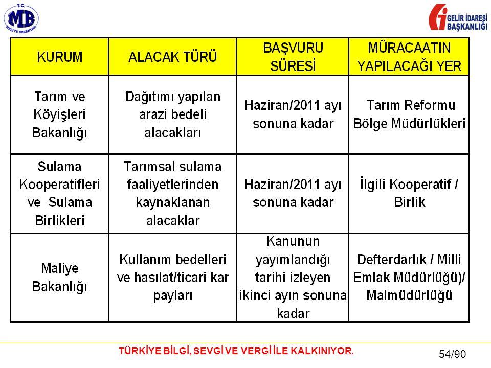 54 / 81 54/90 TÜRKİYE BİLGİ, SEVGİ VE VERGİ İLE KALKINIYOR.