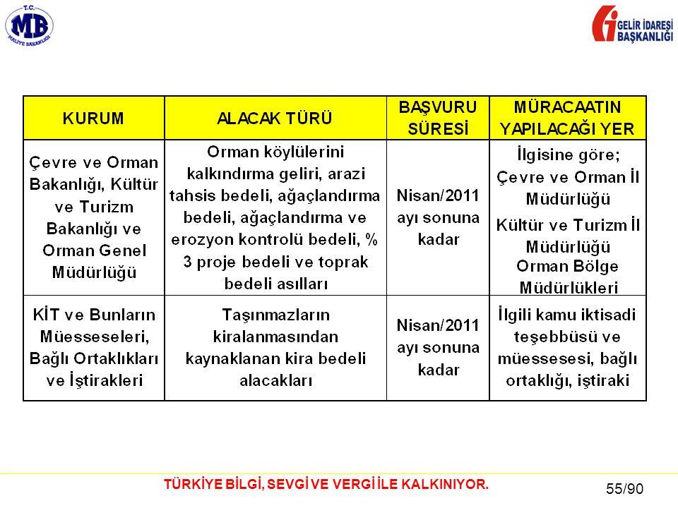 55 / 81 55/90 TÜRKİYE BİLGİ, SEVGİ VE VERGİ İLE KALKINIYOR.