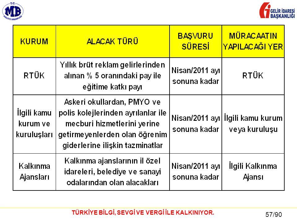 57 / 81 57/90 TÜRKİYE BİLGİ, SEVGİ VE VERGİ İLE KALKINIYOR.