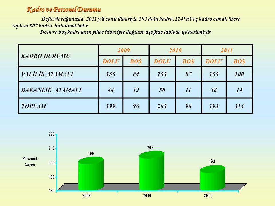 Kadro ve Personel Durumu Defterdarlığımızda 2011 yılı sonu itibariyle 193 dolu kadro, 114' sı boş kadro olmak üzere toplam 307 kadro bulunmaktadır. Do