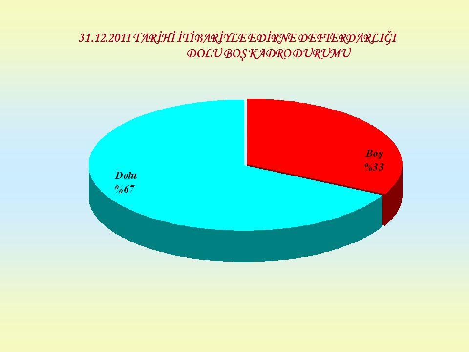 31.12.2011 TARİHİ İTİBARİYLE EDİRNE DEFTERDARLIĞI DOLU BOŞ KADRO DURUMU