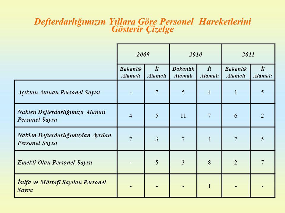 Defterdarlığımızın Yıllara Göre Personel Hareketlerini Gösterir Çizelge 200920102011 Bakanlık Atamalı İl Atamalı Bakanlık Atamalı İl Atamalı Bakanlık