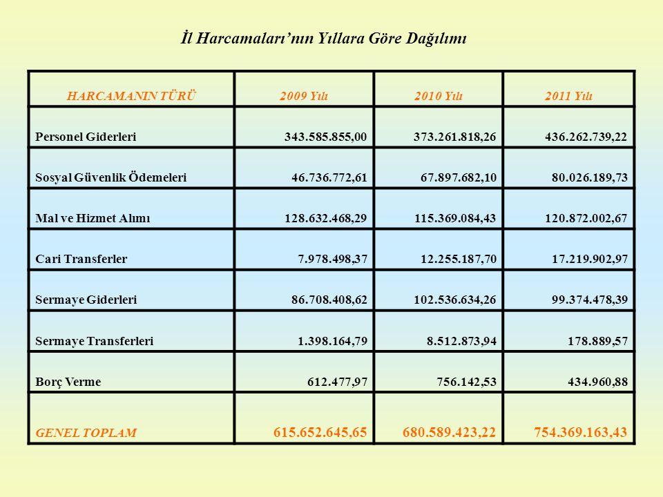 HARCAMANIN TÜRÜ2009 Yılı2010 Yılı2011 Yılı Personel Giderleri343.585.855,00373.261.818,26436.262.739,22 Sosyal Güvenlik Ödemeleri46.736.772,6167.897.6