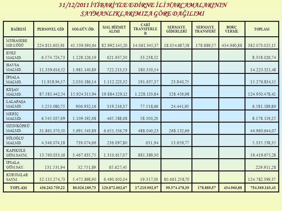 31/12/2011 İTİBARİYLE EDİRNE İLİ HARCAMALARININ SAYMANLIKLARIMIZA GÖRE DAĞILIMI DAİRESİPERSONEL GİDSOS.GÜV.ÖD. MAL HİZMET ALIMI CARİ TRANSFERLE R SERM