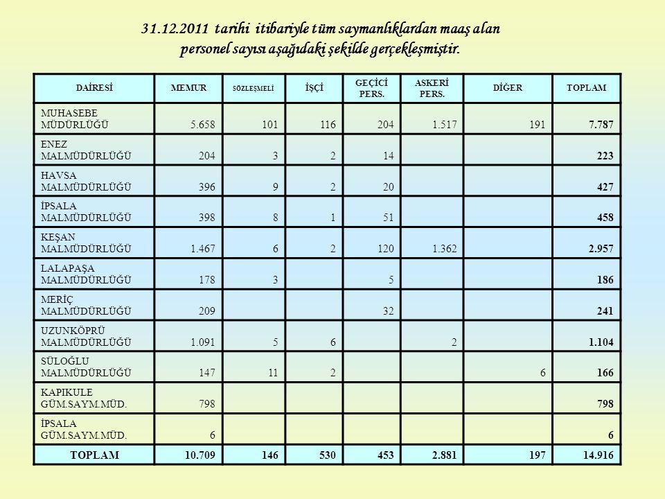 31.12.2011 tarihi itibariyle tüm saymanlıklardan maaş alan personel sayısı aşağıdaki şekilde gerçekleşmiştir. DAİRESİMEMUR SÖZLEŞMELİ İŞÇİ GEÇİCİ PERS