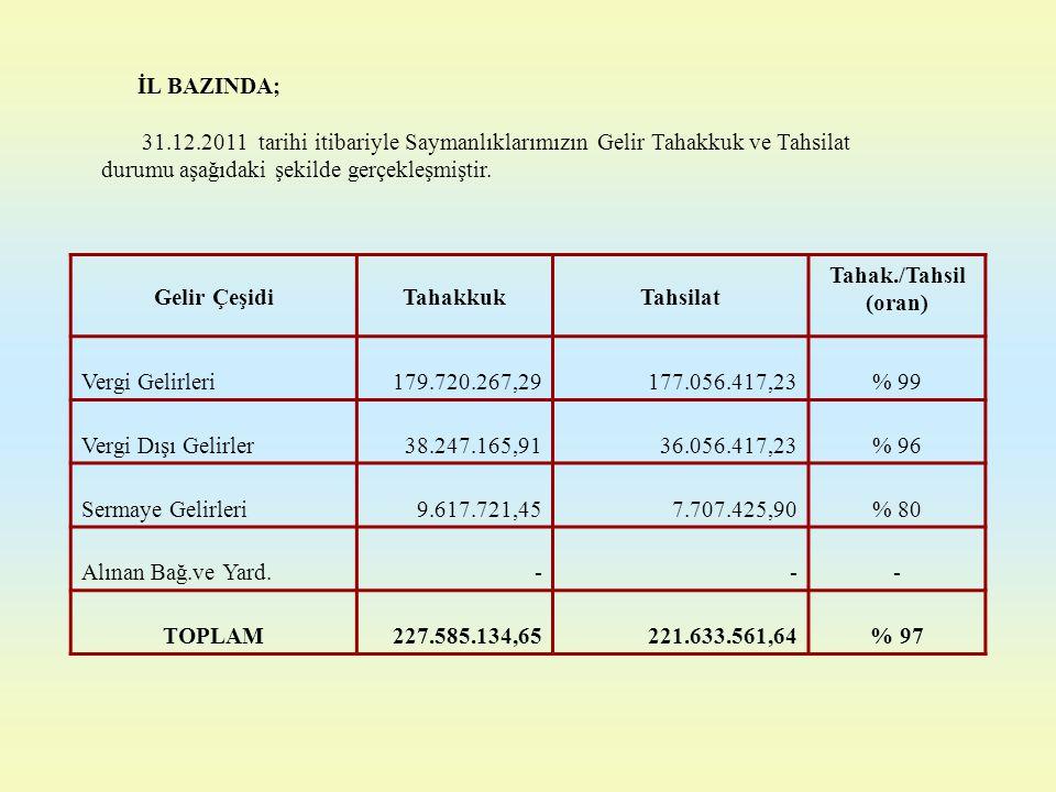 İL BAZINDA; 31.12.2011 tarihi itibariyle Saymanlıklarımızın Gelir Tahakkuk ve Tahsilat durumu aşağıdaki şekilde gerçekleşmiştir. Gelir ÇeşidiTahakkukT