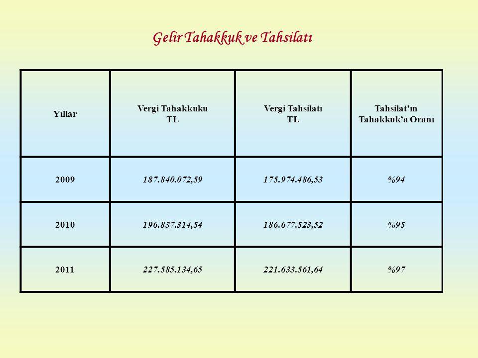 Yıllar Vergi Tahakkuku TL Vergi Tahsilatı TL Tahsilat'ın Tahakkuk'a Oranı 2009187.840.072,59175.974.486,53%94 2010196.837.314,54186.677.523,52%95 2011