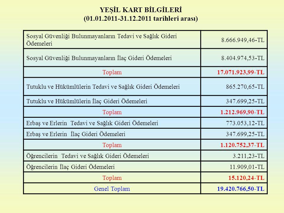 YEŞİL KART BİLGİLERİ (01.01.2011-31.12.2011 tarihleri arası) Sosyal Güvenliği Bulunmayanların Tedavi ve Sağlık Gideri Ödemeleri 8.666.949,46-TL Sosyal