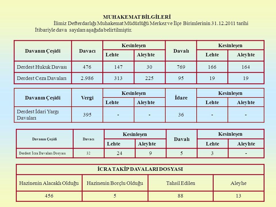 MUHAKEMAT BİLGİLERİ İlimiz Defterdarlığı Muhakemat Müdürlüğü Merkez ve İlçe Birimlerinin 31.12.2011 tarihi İtibariyle dava sayıları aşağıda belirtilmi