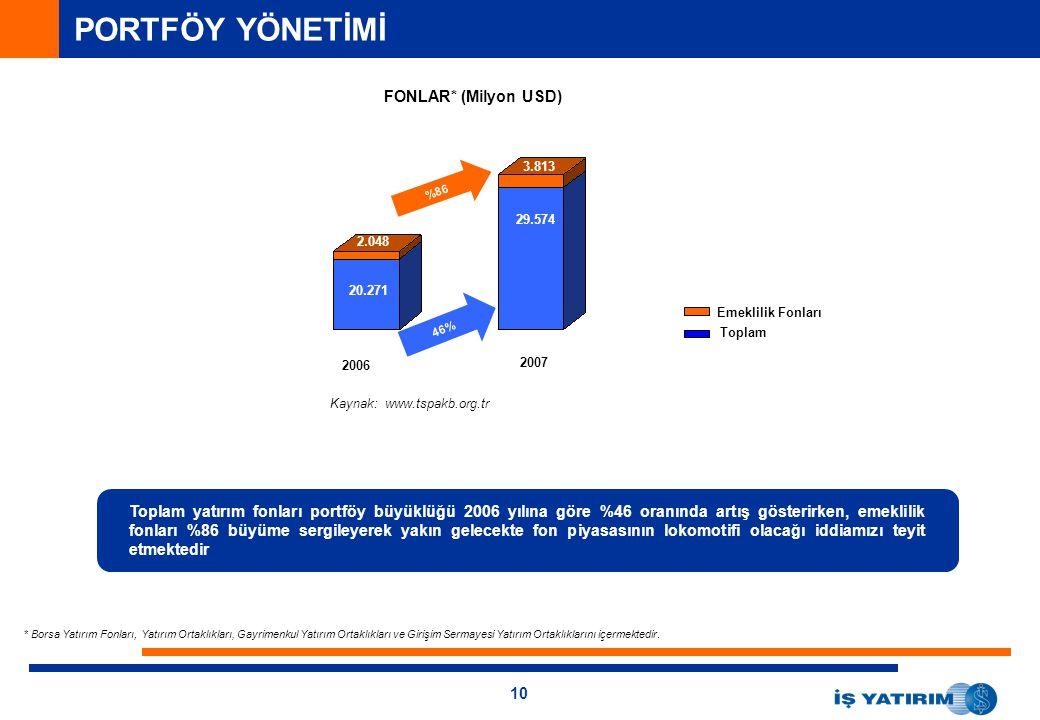 10 PORTFÖY YÖNETİMİ 21.4 144.1 913 2.048 3.677 25.010 20.271 29.268 FONLAR* (Milyon USD) Emeklilik Fonları Toplam yatırım fonları portföy büyüklüğü 2006 yılına göre %46 oranında artış gösterirken, emeklilik fonları %86 büyüme sergileyerek yakın gelecekte fon piyasasının lokomotifi olacağı iddiamızı teyit etmektedir 2006 2007 * Borsa Yatırım Fonları, Yatırım Ortaklıkları, Gayrimenkul Yatırım Ortaklıkları ve Girişim Sermayesi Yatırım Ortaklıklarını içermektedir.