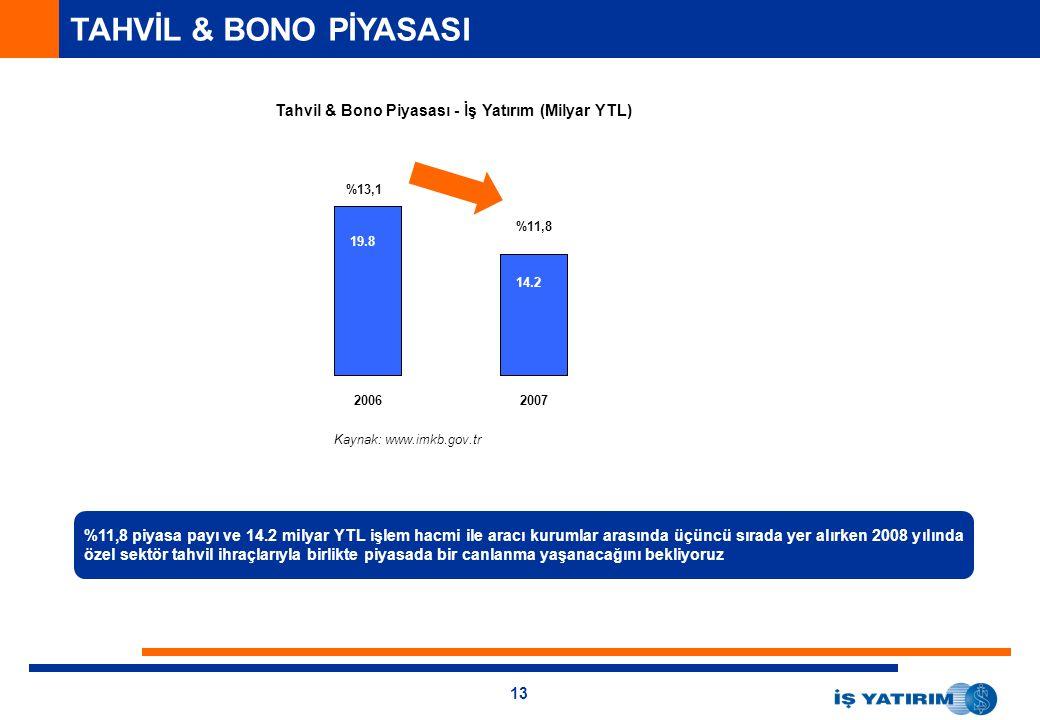 13 TAHVİL & BONO PİYASASI Tahvil & Bono Piyasası - İş Yatırım (Milyar YTL) 16.9 11.3 %11,8 piyasa payı ve 14.2 milyar YTL işlem hacmi ile aracı kurumlar arasında üçüncü sırada yer alırken 2008 yılında özel sektör tahvil ihraçlarıyla birlikte piyasada bir canlanma yaşanacağını bekliyoruz 20062007 %13,1 %11,8 19.8 14.2 Kaynak: www.imkb.gov.tr