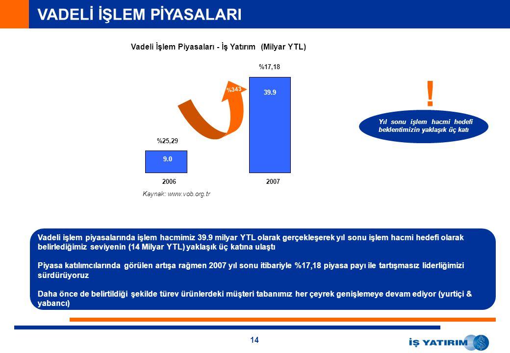 14 VADELİ İŞLEM PİYASALARI Vadeli İşlem Piyasaları - İş Yatırım (Milyar YTL) 6.1 25.2 Vadeli işlem piyasalarında işlem hacmimiz 39.9 milyar YTL olarak