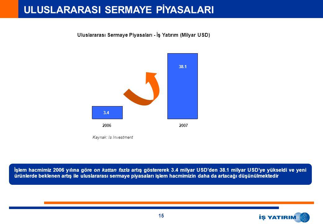 15 ULUSLARARASI SERMAYE PİYASALARI Uluslararası Sermaye Piyasaları - İş Yatırım (Milyar USD) 20062007 İşlem hacmimiz 2006 yılına göre on kattan fazla artış göstererek 3.4 milyar USD'den 38.1 milyar USD'ye yükseldi ve yeni ürünlerde beklenen artış ile uluslararası sermaye piyasaları işlem hacmimizin daha da artacağı düşünülmektedir 3.4 38.1 Kaynak: Is Investment