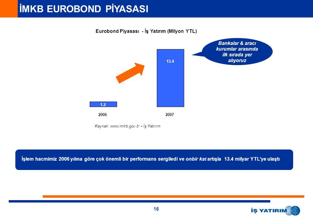 16 İMKB EUROBOND PİYASASI 20062007 Eurobond Piyasası - İş Yatırım (Milyon YTL) 1.2 13.4 İşlem hacmimiz 2006 yılına göre çok önemli bir performans sergiledi ve onbir kat artışla 13.4 milyar YTL'ye ulaştı Bankalar & aracı kurumlar arasında ilk sırada yer alıyoruz Kaynak: www.imkb.gov.tr - İş Yatırım