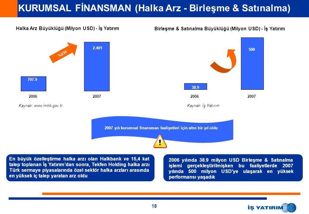 18 KURUMSAL FİNANSMAN (Halka Arz - Birleşme & Satınalma) Halka Arz Büyüklüğü (Milyon USD) - İş Yatırım 1.911 708 %239 Birleşme & Satınalma Büyüklüğü (Milyon USD) - İş Yatırım 341 34.9 En büyük özelleştirme halka arzı olan Halkbank ve 15,4 kat talep toplanan İş Yatırım'dan sonra, Tekfen Holding halka arzı Türk sermaye piyasalarında özel sektör halka arzları arasında en yüksek iç talep yaratan arz oldu 2006 yılında 38.9 milyon USD Birleşme & Satınalma işlemi gerçekleştirilmişken bu faaliyetlerde 2007 yılında 500 milyon USD'ye ulaşarak en yüksek performansı yaşadık 20062007 707.9 2.401 20062007 38.9 500 2007 yılı kurumsal finansman faaliyetleri için altın bir yıl oldu Kaynak: www.imkb.gov.trKaynak: İş Yatırım