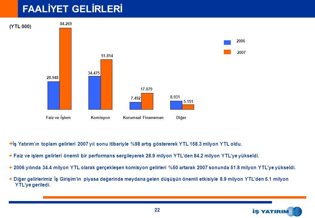 22 FAALİYET GELİRLERİ ( (YTL 000) Faiz ve İşlemKomisyonKurumsal FinansmanDiğer 2006 2007  İş Yatırım'ın toplam gelirleri 2007 yıl sonu itibariyle %98 artış göstererek YTL 158.3 milyon YTL oldu.
