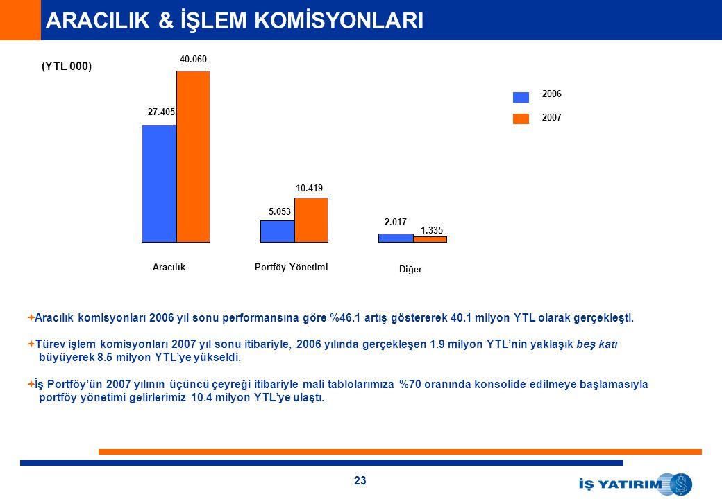 23 ARACILIK & İŞLEM KOMİSYONLARI (YTL 000) 2006 2007 AracılıkPortföy Yönetimi Diğer  Aracılık komisyonları 2006 yıl sonu performansına göre %46.1 artış göstererek 40.1 milyon YTL olarak gerçekleşti.