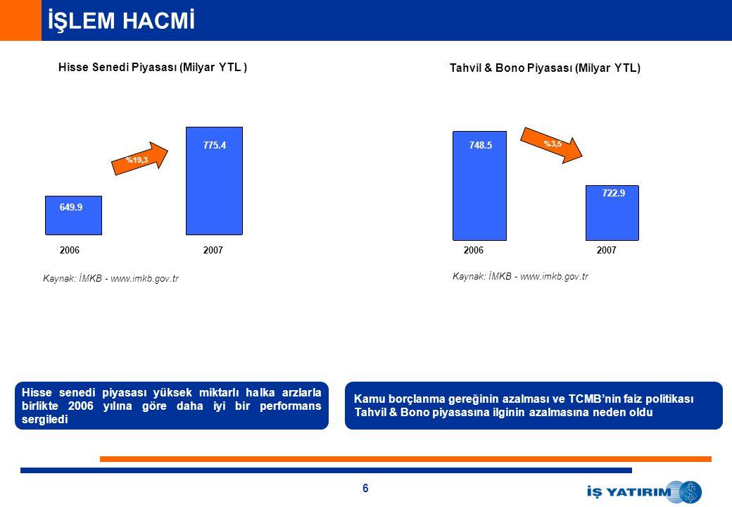 6 Kamu borçlanma gereğinin azalması ve TCMB'nin faiz politikası Tahvil & Bono piyasasına ilginin azalmasına neden oldu İŞLEM HACMİ Hisse Senedi Piyasası (Milyar YTL ) 513.9 574.5 Hisse senedi piyasası yüksek miktarlı halka arzlarla birlikte 2006 yılına göre daha iyi bir performans sergiledi Tahvil & Bono Piyasası (Milyar YTL) 579.3 575.5 2006200720062007 Kaynak: İMKB - www.imkb.gov.tr 775.4 649.9 %19,3 748.5 722.9 %3,5 Kaynak: İMKB - www.imkb.gov.tr