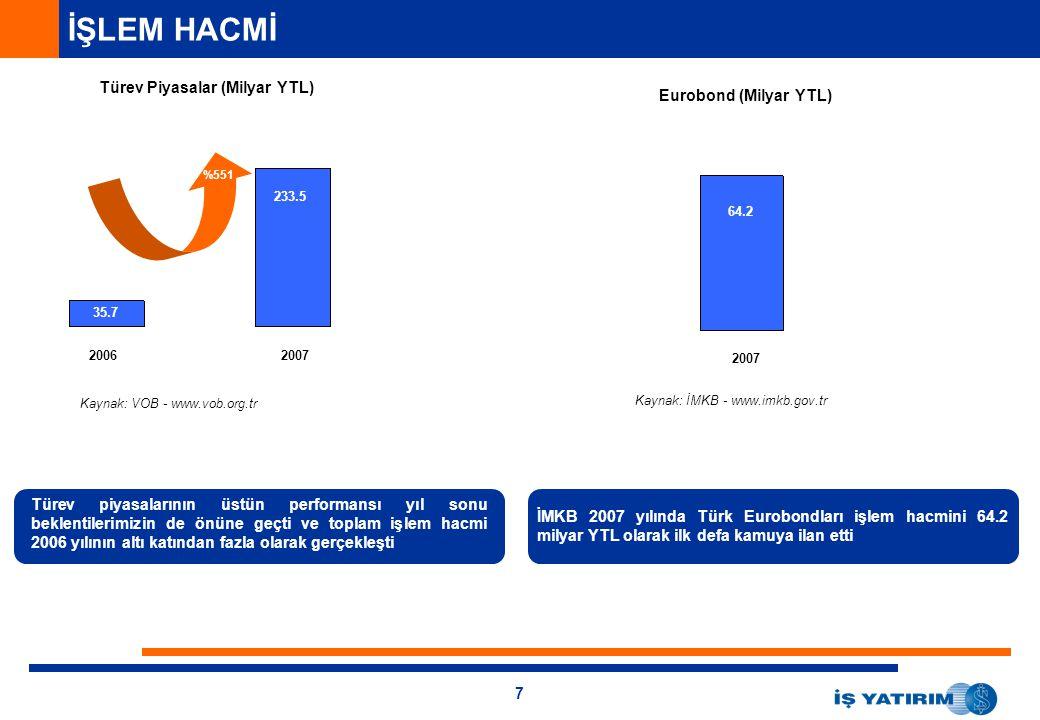 7 Türev Piyasalar (Milyar YTL) 21.4 144.1 913 2.048 3.677 25.010 20.271 29.268 Eurobond (Milyar YTL) İMKB 2007 yılında Türk Eurobondları işlem hacmini 64.2 milyar YTL olarak ilk defa kamuya ilan etti Türev piyasalarının üstün performansı yıl sonu beklentilerimizin de önüne geçti ve toplam işlem hacmi 2006 yılının altı katından fazla olarak gerçekleşti 20062007 Kaynak: VOB - www.vob.org.tr 35.7 233.5 %551 Kaynak: İMKB - www.imkb.gov.tr İŞLEM HACMİ 64.2
