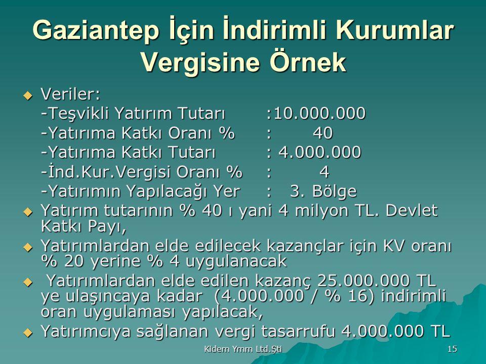 Kidem Ymm Ltd.Şti 15 Gaziantep İçin İndirimli Kurumlar Vergisine Örnek  Veriler: -Teşvikli Yatırım Tutarı :10.000.000 -Yatırıma Katkı Oranı %: 40 -Ya