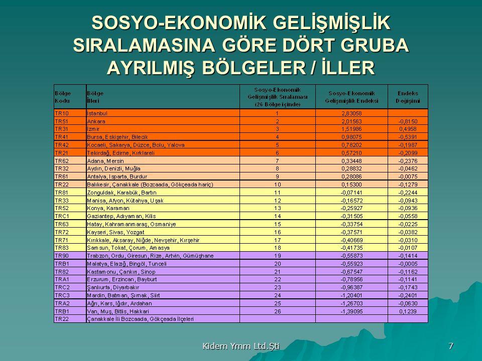 Kidem Ymm Ltd.Şti 7 SOSYO-EKONOMİK GELİŞMİŞLİK SIRALAMASINA GÖRE DÖRT GRUBA AYRILMIŞ BÖLGELER / İLLER