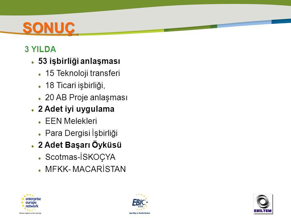 SONUÇ 3 YILDA  53 işbirliği anlaşması  15 Teknoloji transferi  18 Ticari işbirliği,  20 AB Proje anlaşması  2 Adet iyi uygulama  EEN Melekleri 