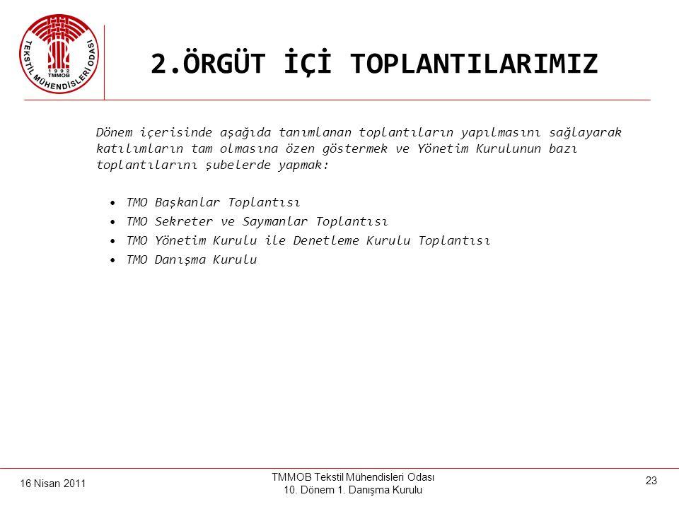 16 Nisan 2011 TMMOB Tekstil Mühendisleri Odası 10. Dönem 1. Danışma Kurulu 22 2.ÖRGÜT İÇİ TOPLANTILARIMIZ *TMMOB 41. Dönem 1. Danışma Kurulu Toplantıs