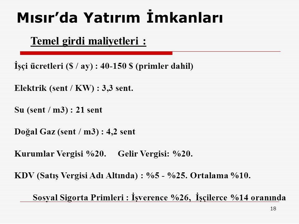 18 Mısır'da Yatırım İmkanları Temel girdi maliyetleri : İşçi ücretleri ($ / ay) : 40-150 $ (primler dahil) Elektrik (sent / KW) : 3,3 sent. Su (sent /