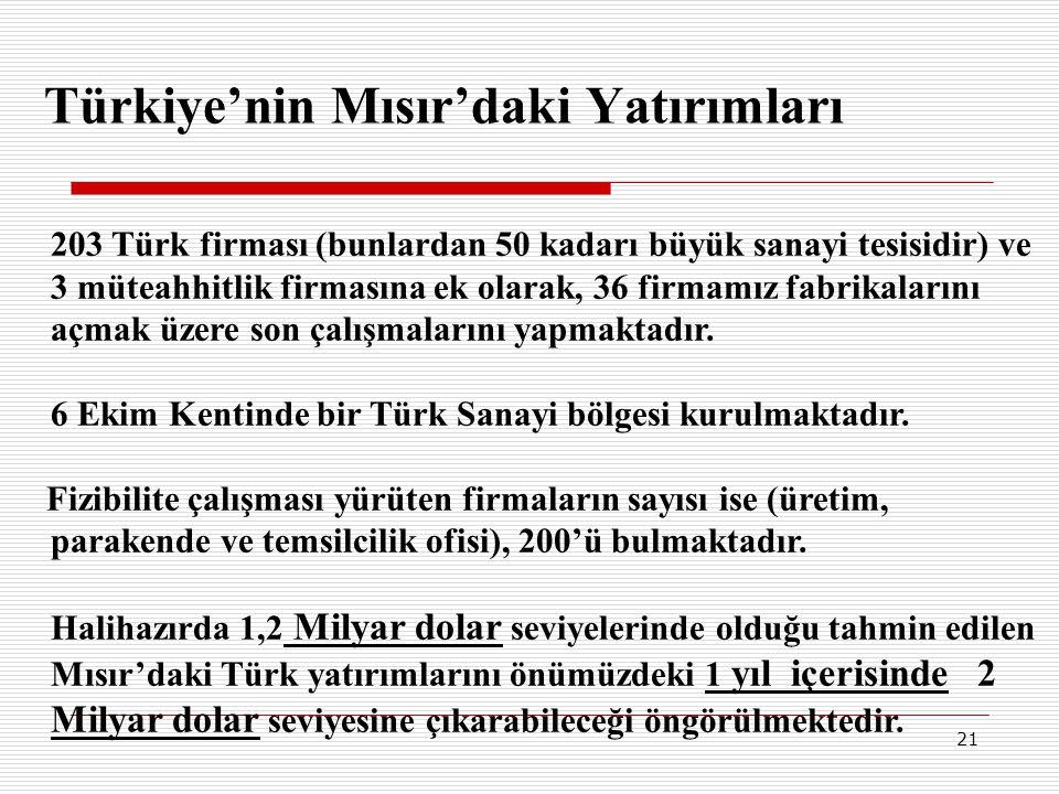 21 203 Türk firması (bunlardan 50 kadarı büyük sanayi tesisidir) ve 3 müteahhitlik firmasına ek olarak, 36 firmamız fabrikalarını açmak üzere son çalı