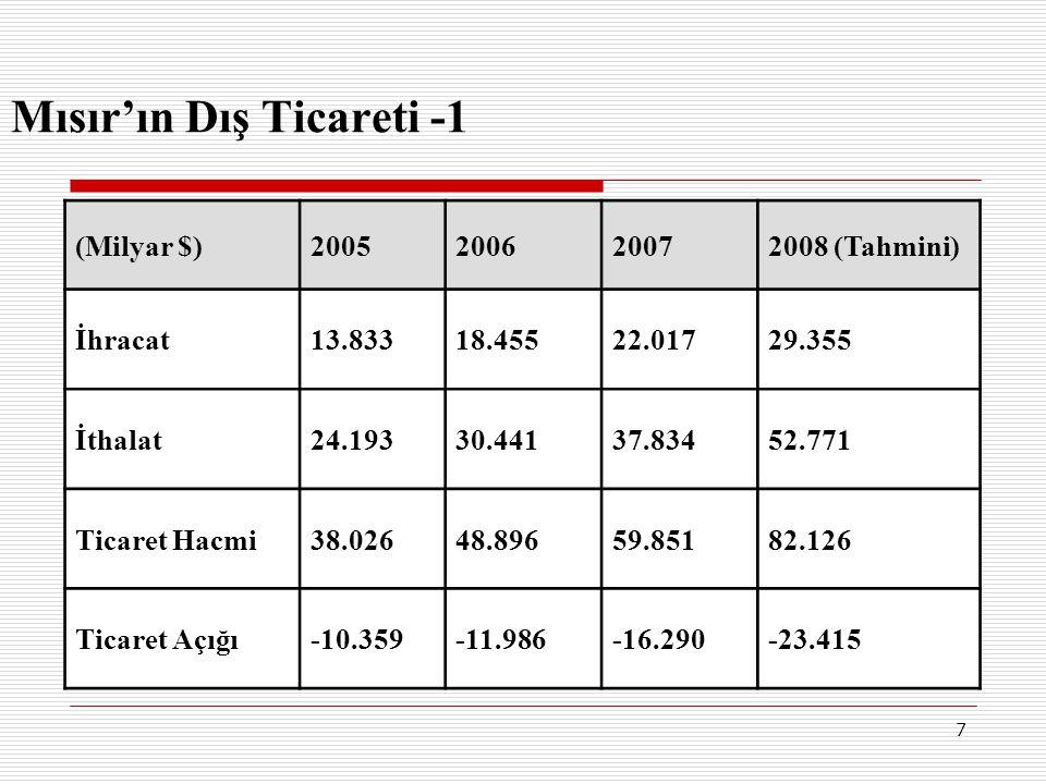 7 Mısır'ın Dış Ticareti -1 (Milyar $)2005200620072008 (Tahmini) İhracat13.83318.45522.01729.355 İthalat24.19330.44137.83452.771 Ticaret Hacmi38.02648.