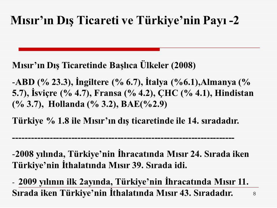 8 Mısır'ın Dış Ticareti ve Türkiye'nin Payı -2 Mısır'ın Dış Ticaretinde Başlıca Ülkeler (2008) -ABD (% 23.3), İngiltere (% 6.7), İtalya (%6.1),Almanya