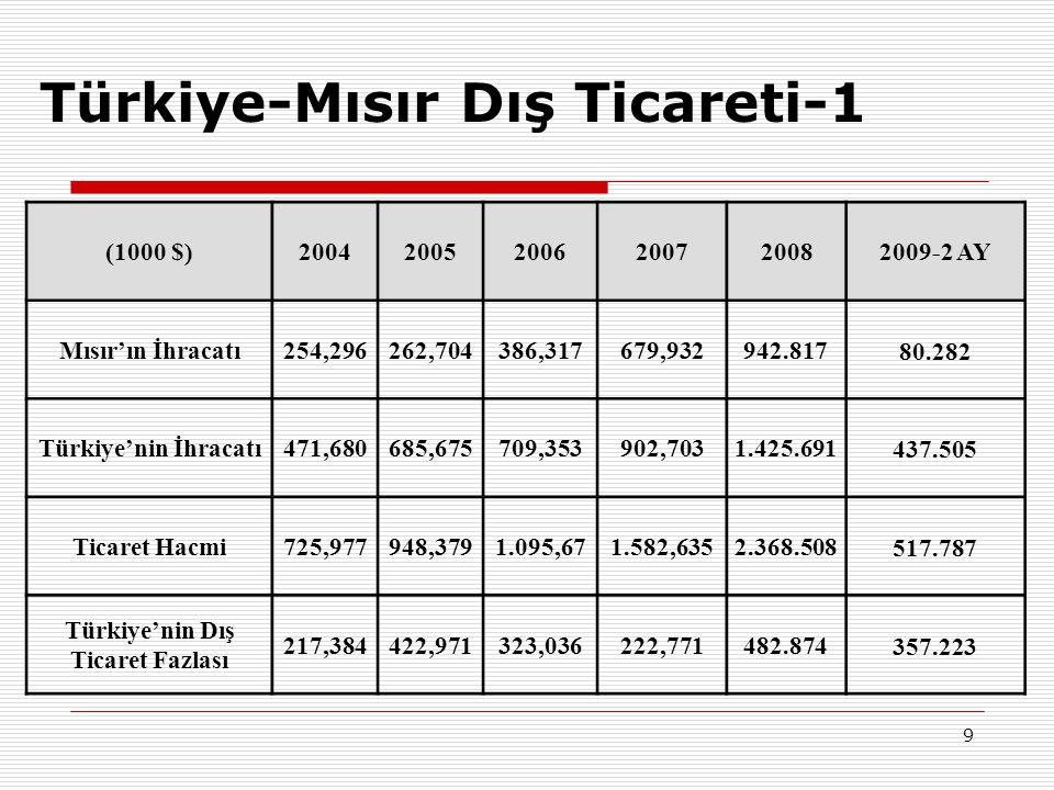 9 Türkiye-Mısır Dış Ticareti-1 (1000 $)200420052006200720082009-2 AY Mısır'ın İhracatı254,296262,704386,317679,932942.81780.282 Türkiye'nin İhracatı47