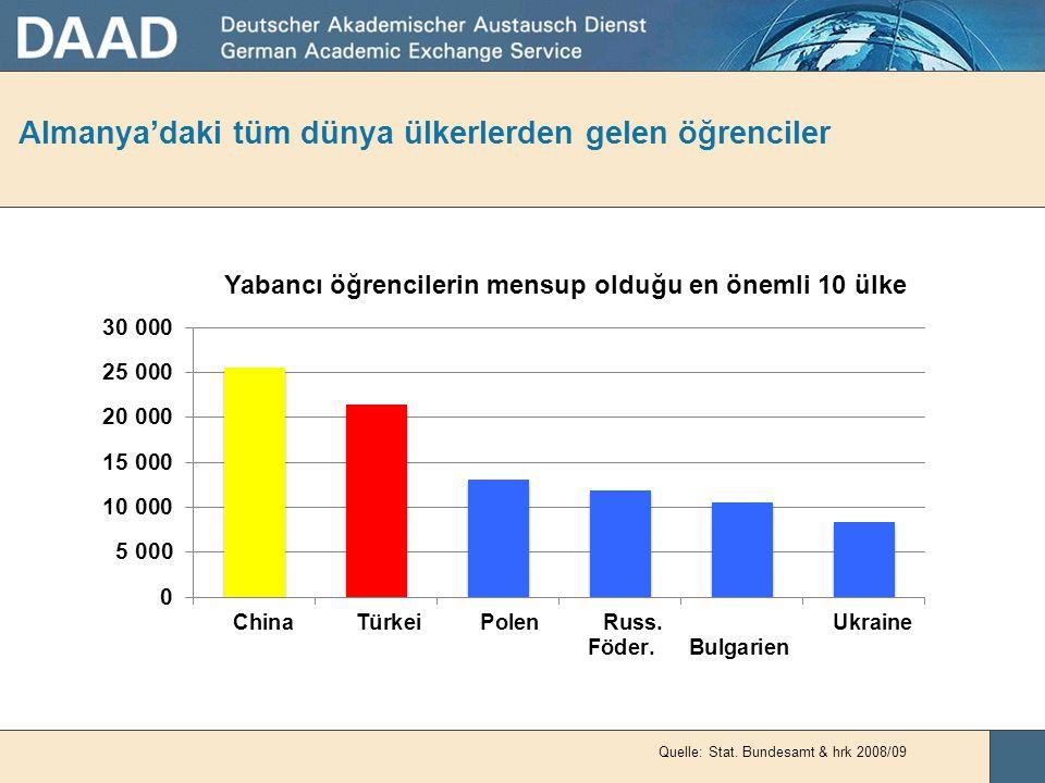 """Almanya'daki tüm dünya ülkerlerden gelen öğrenciler Yaklaşık 235.000 (= 11,09 %) Almanya'daki yabancı öğrenci toplam (= 177 """"Bildungsausländer"""" + 58.0"""