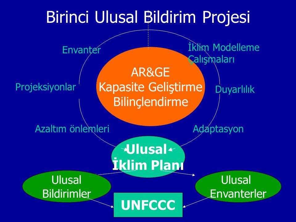 AR&GE Kapasite Geliştirme Bilinçlendirme Ulusal İklim Planı UNFCCC Azaltım önlemleri Projeksiyonlar Envanter Ulusal Bildirimler Ulusal Envanterler Duy