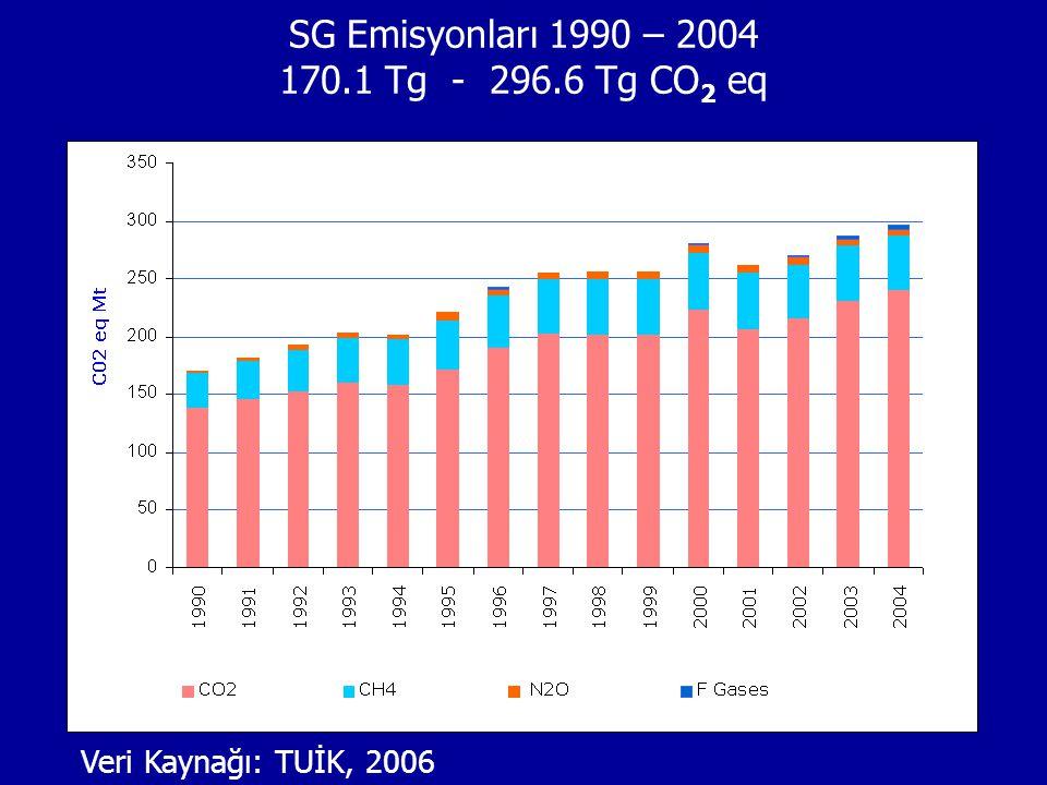 Veri Kaynağı: TUİK, 2006 SG Emisyonları 1990 – 2004 170.1 Tg - 296.6 Tg CO 2 eq