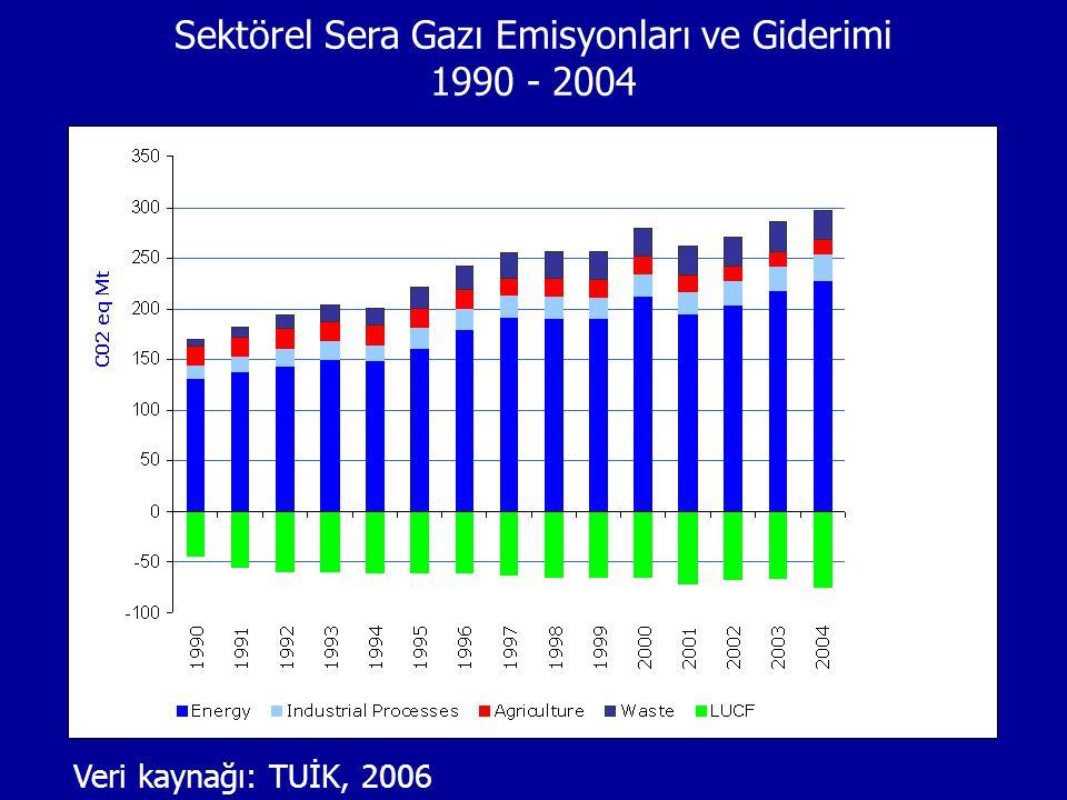 Veri kaynağı: TUİK, 2006 Sektörel Sera Gazı Emisyonları ve Giderimi 1990 - 2004