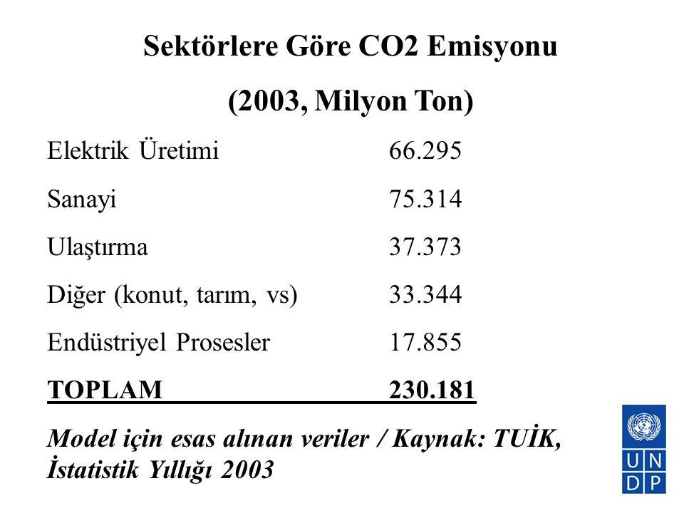 Sektörlere Göre CO2 Emisyonu (2003, Milyon Ton) Elektrik Üretimi66.295 Sanayi75.314 Ulaştırma37.373 Diğer (konut, tarım, vs)33.344 Endüstriyel Prosesl