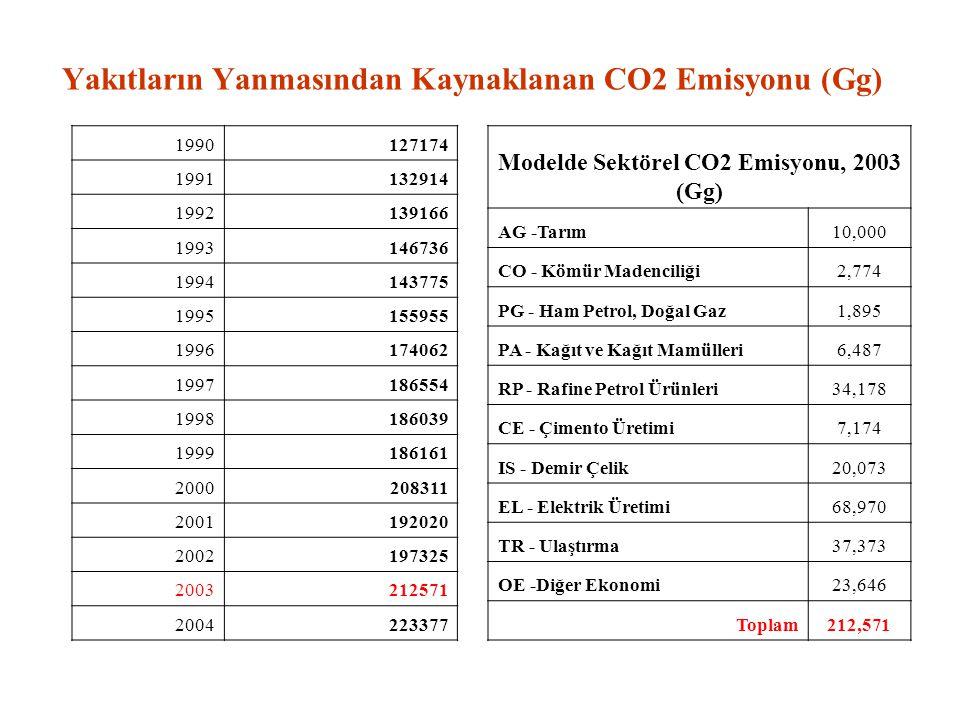 Yakıtların Yanmasından Kaynaklanan CO2 Emisyonu (Gg) 1990127174 1991132914 1992139166 1993146736 1994143775 1995155955 1996174062 1997186554 199818603