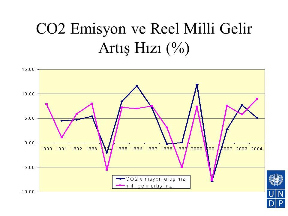 CO2 Emisyon ve Reel Milli Gelir Artış Hızı (%)