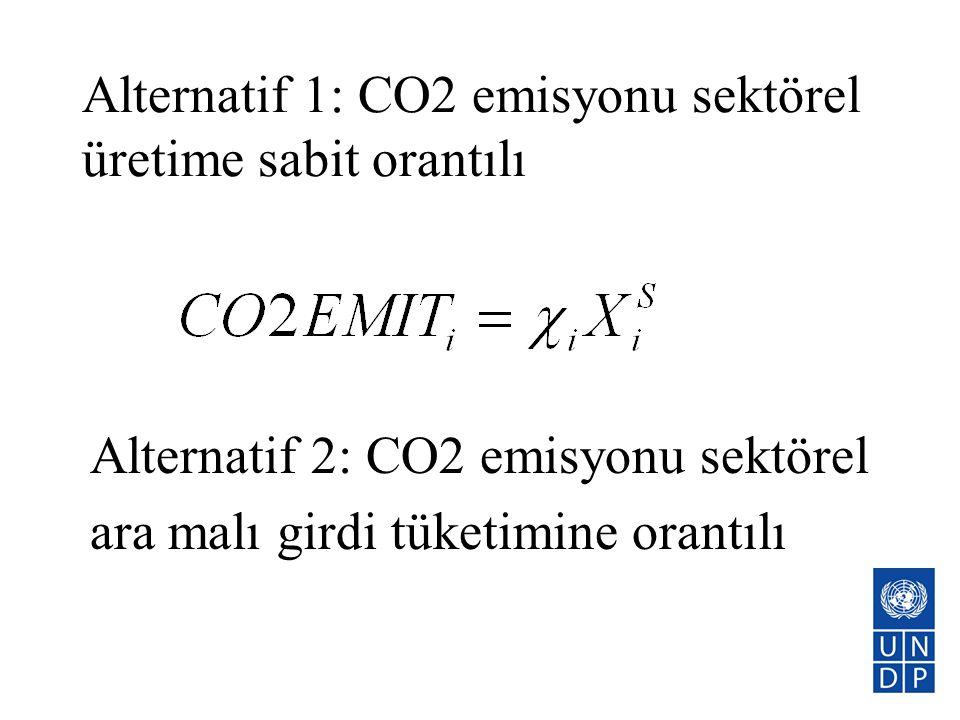 Alternatif 1: CO2 emisyonu sektörel üretime sabit orantılı Alternatif 2: CO2 emisyonu sektörel ara malı girdi tüketimine orantılı