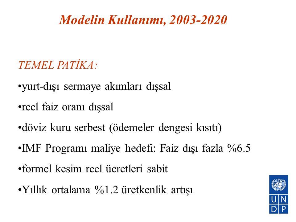 Modelin Kullanımı, 2003-2020 TEMEL PATİKA: •yurt-dışı sermaye akımları dışsal •reel faiz oranı dışsal •döviz kuru serbest (ödemeler dengesi kısıtı) •I