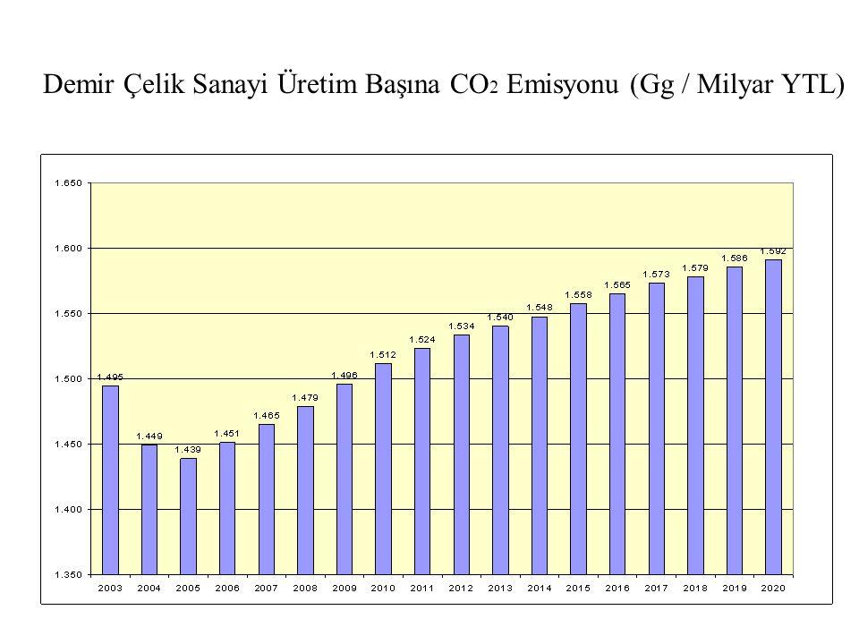 Demir Çelik Sanayi Üretim Başına CO 2 Emisyonu (Gg / Milyar YTL)