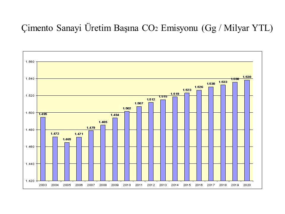 Çimento Sanayi Üretim Başına CO 2 Emisyonu (Gg / Milyar YTL)